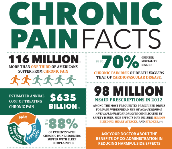 InfoGraphic Chronic Pain Facts